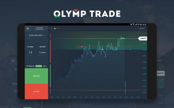 Quản lý tiền khi giao dịch quyền chọn nhị phân với Olymp Trade