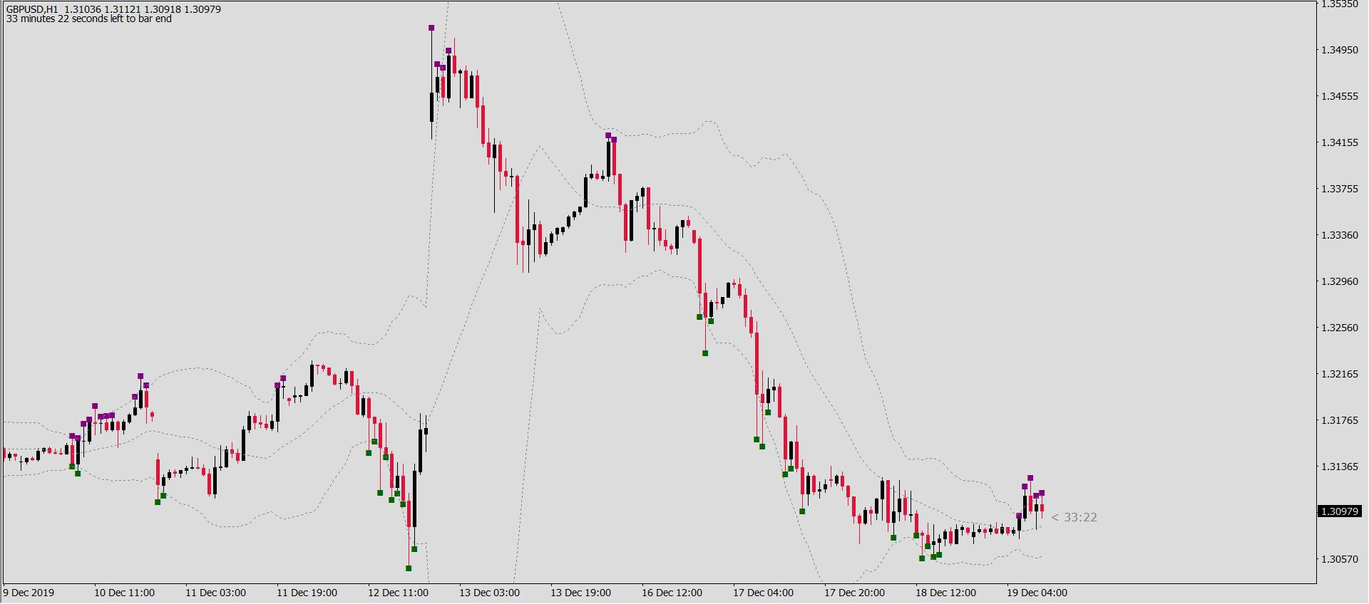 chi-bao-forex-bolitoucher-cho-bollinger-bands-olymp-trade