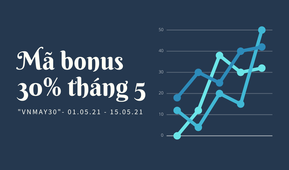 Mã bonus tháng 5 Olymp Trade