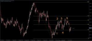 Fibonacci-trong-xu-huong-giam-olymp-trade-forex