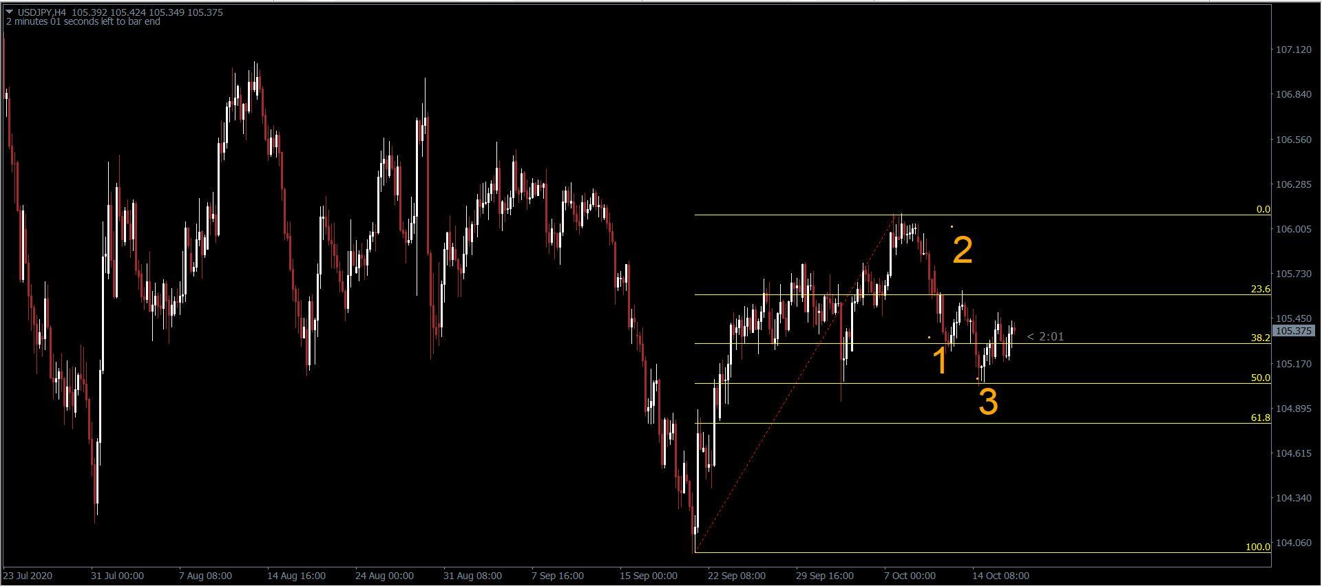 Fibonacci-trong-xu-huong-tang-olymp-trade-forex